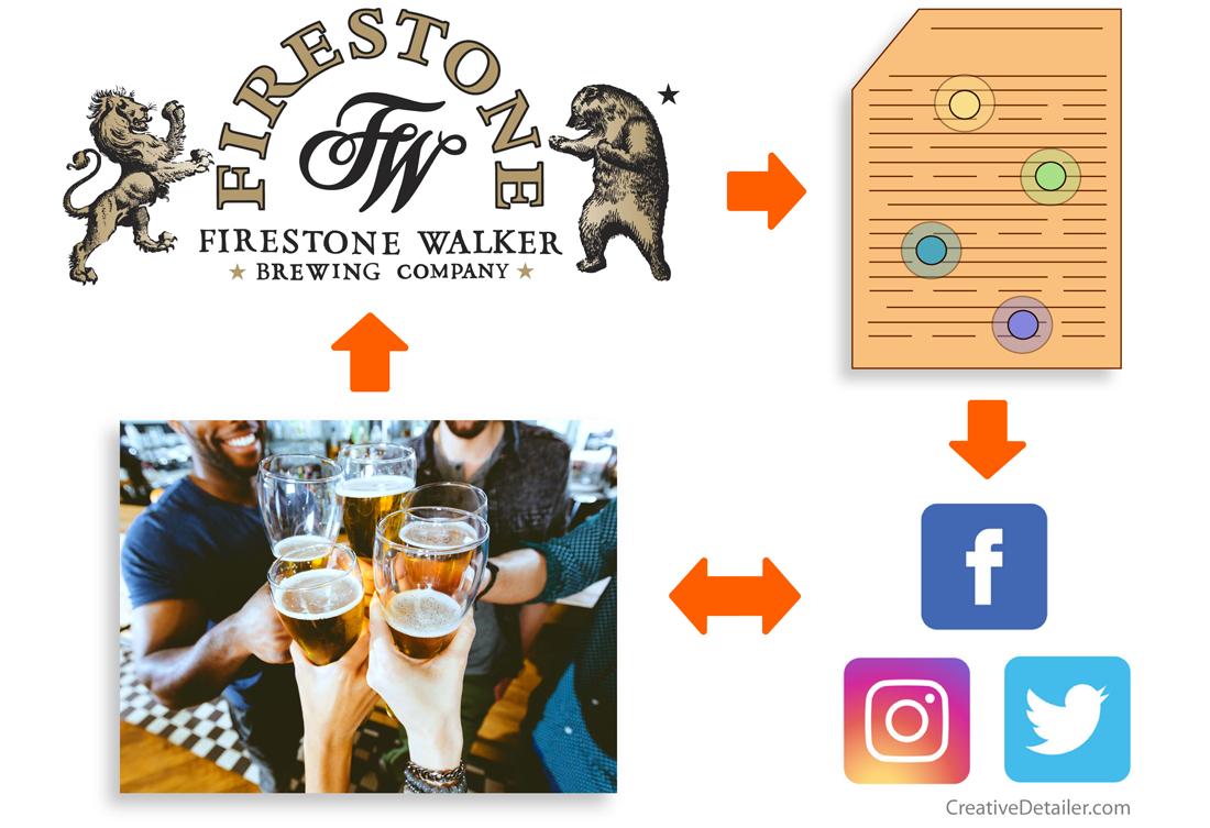 CreativeDetailer.com - Firestone Walker Social Media Chart