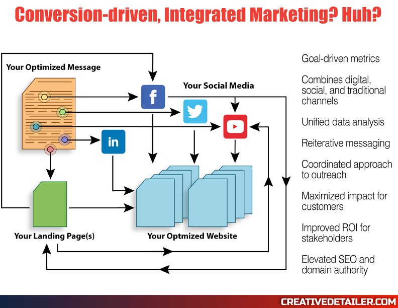 Conversion-driven Integrated Marketing - CreativeDetailer.com